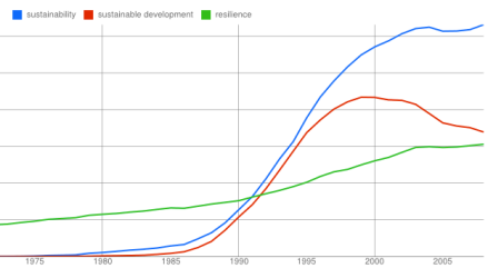 Sustainability-SD-ngram+resilience-28may2012-excerpt