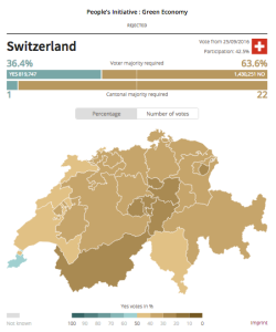 greeneconomyvote-switzerland