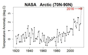 arctic-temperatures-2016